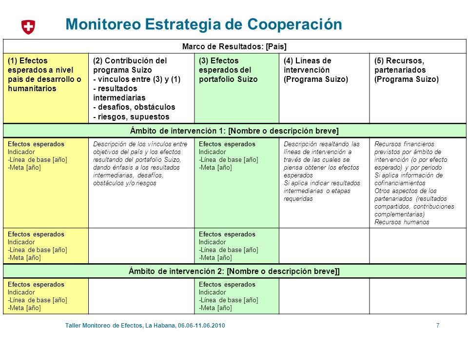 8Taller Monitoreo de Efectos, La Habana, 06.06-11.06.2010 Monitoreo Estrategia de Cooperación Opciones para la matriz de monitoreo: Opción 1: Opción 1b: Opción 2: IndicadorLínea de Base Valores observadosValor meta Fuente de Información Comentarios: Año 1234 on/off track.