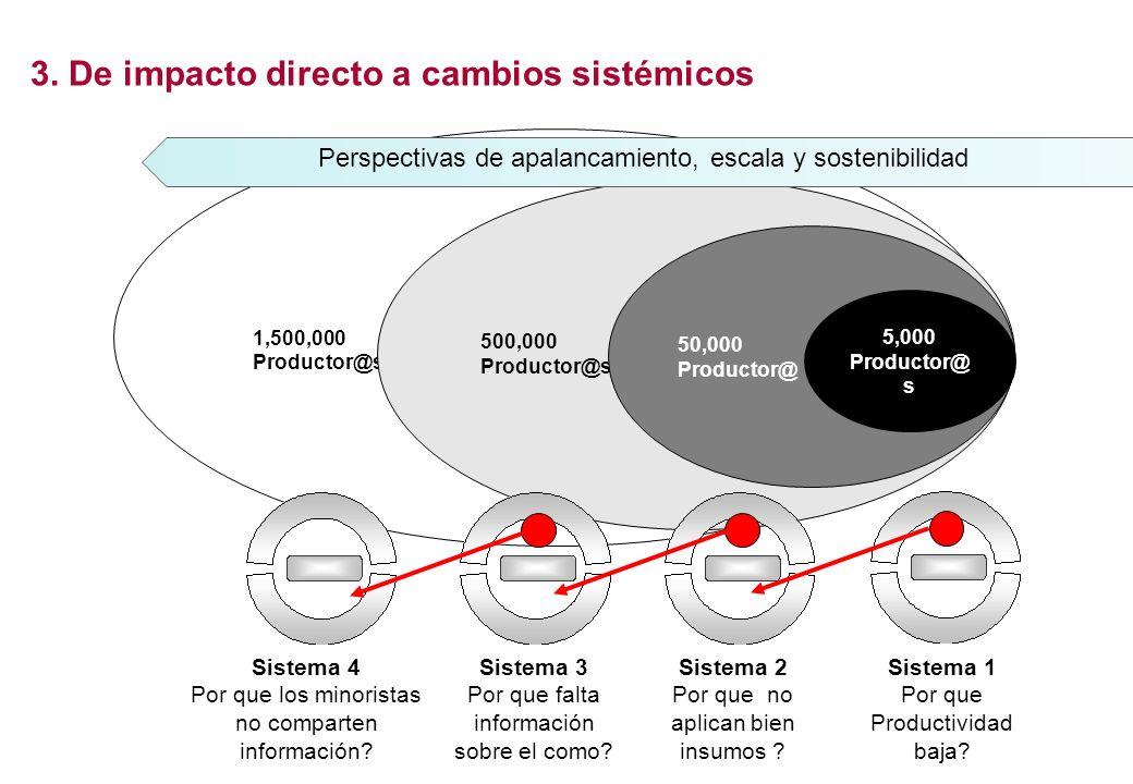 1,500,000 Productor@s 500,000 Productor@s 50,000 Productor@ 3. De impacto directo a cambios sistémicos 5,000 Productor@ s Perspectivas de apalancamien