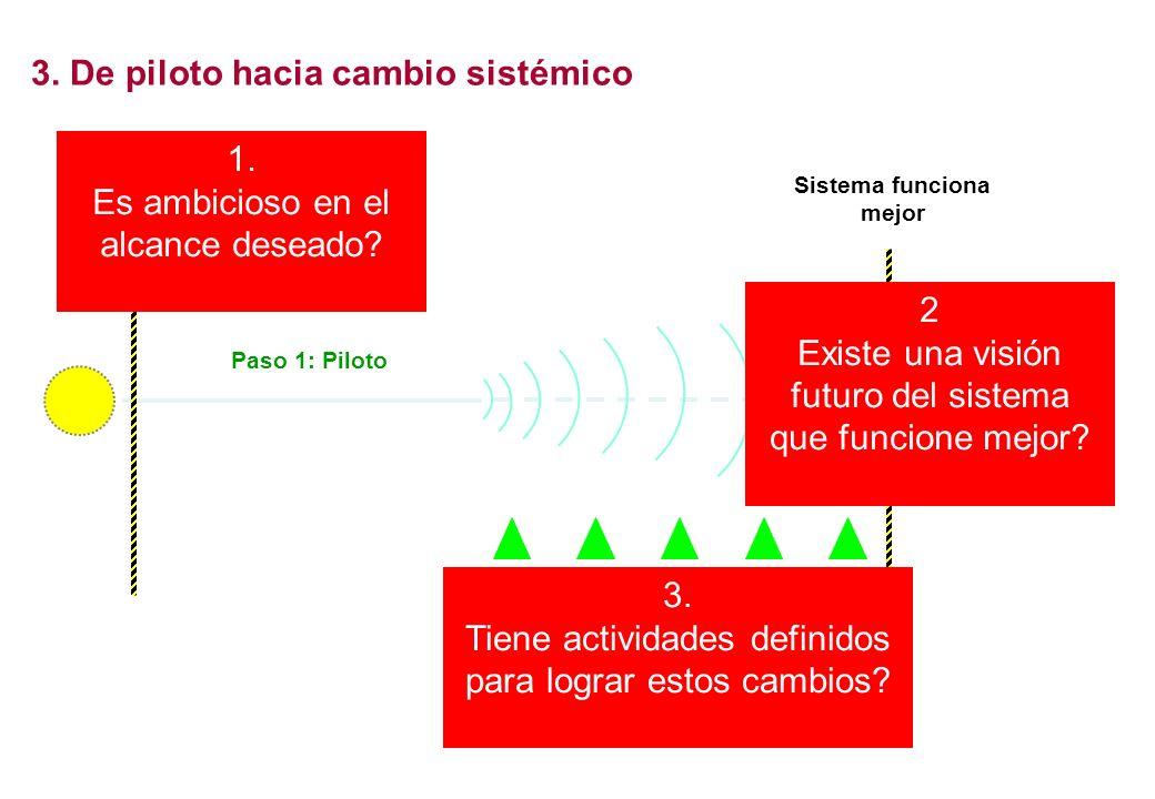 3. De piloto hacia cambio sistémico Sistema no funciona Sistema funciona mejor Paso 3: Acciones plurales para promover cambio sistémico Paso 1: Piloto