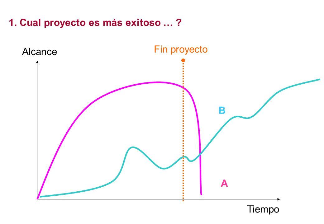 1. Cual proyecto es más exitoso … ? Tiempo Alcance Fin proyecto A B