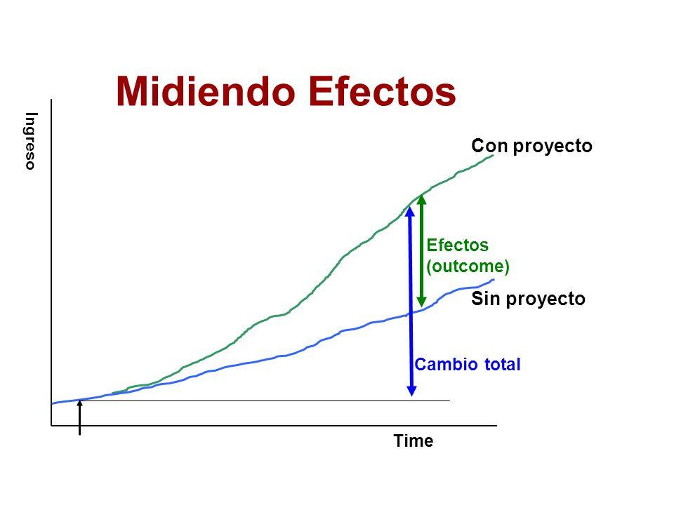 Midiendo Efectos Cambio total Sin proyecto Con proyecto Efectos (outcome) Time Ingreso