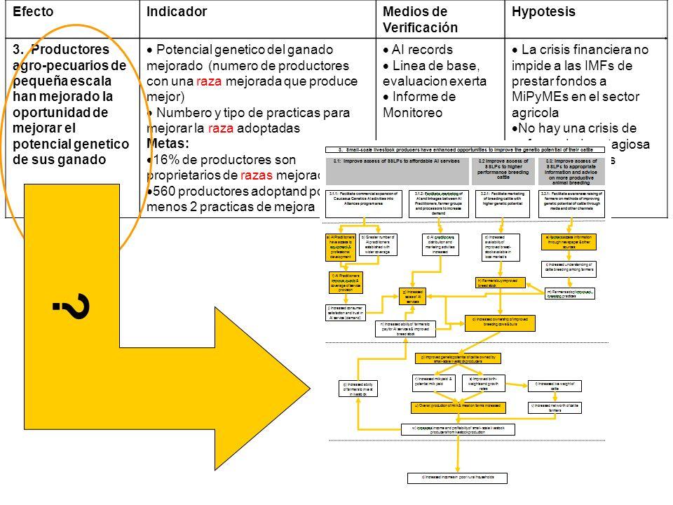 EfectoIndicadorMedios de Verificación Hypotesis 3. Productores agro-pecuarios de pequeña escala han mejorado la oportunidad de mejorar el potencial ge