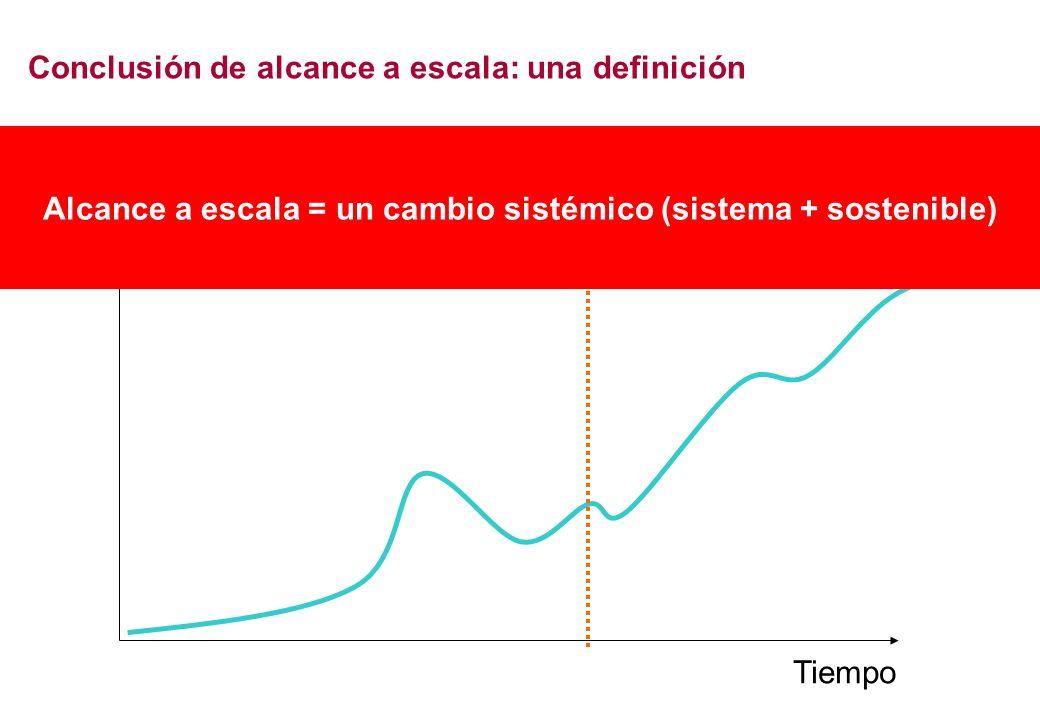 Tiempo Alcance Fin Conclusión de alcance a escala: una definición Alcance a escala = un cambio sistémico (sistema + sostenible)