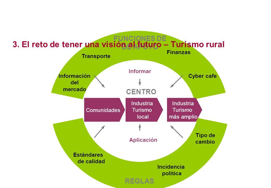 FUNCIONES DE DE APOYO REGLAS Tipo de cambio Incidencia politica Estándares de calidad Informar Aplicación CENTRO 3. El reto de tener una visión al fut