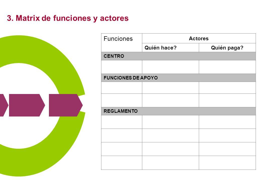 3. Matrix de funciones y actores Funciones Actores Quién hace?Quién paga? CENTRO FUNCIONES DE APOYO REGLAMENTO