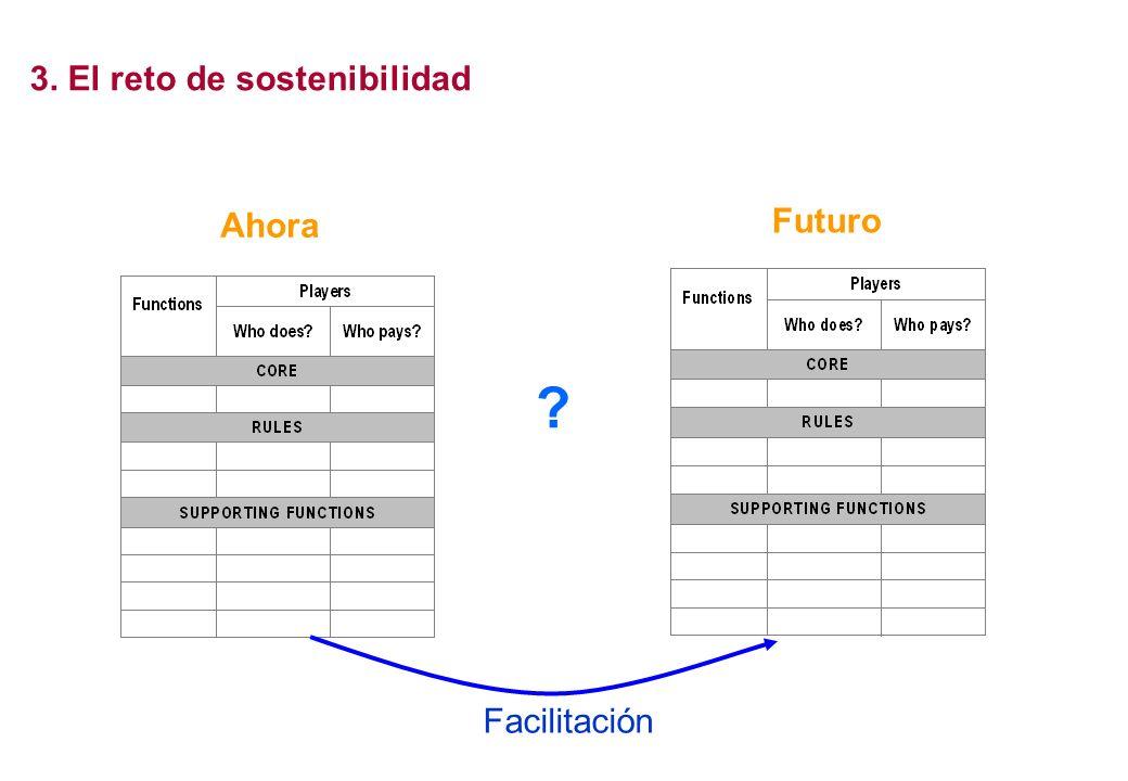 Ahora Futuro Facilitación ? 3. El reto de sostenibilidad