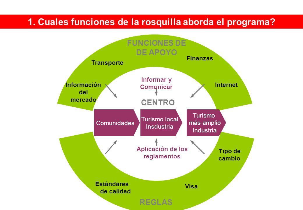 FUNCIONES DE DE APOYO REGLAS Tipo de cambio Visa Estándares de calidad Informar y Comunicar Aplicación de los reglamentos CENTRO Comunidades Turismo local Insdustria Turismo más amplio Industria Información del mercado Transporte Finanzas Internet 1.