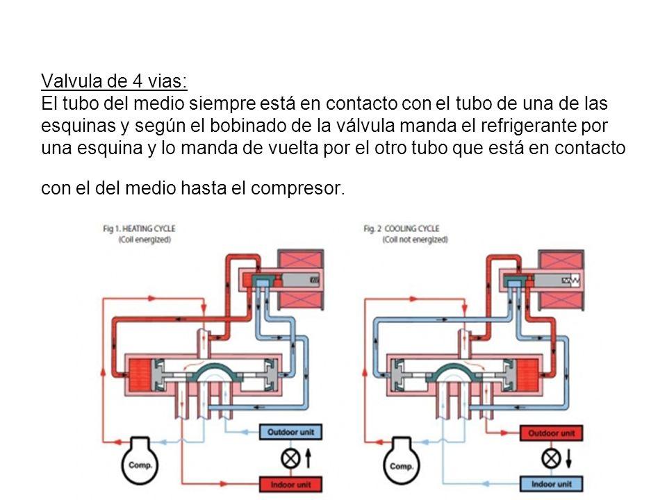 Valvula de 4 vias: El tubo del medio siempre está en contacto con el tubo de una de las esquinas y según el bobinado de la válvula manda el refrigeran
