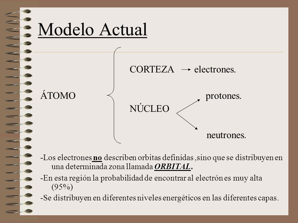 Modelo Actual CORTEZA electrones.ÁTOMO protones. NÚCLEO neutrones.
