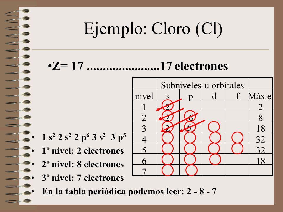 Ejemplo: Cloro (Cl) 1 s 2 2 s 2 2 p 6 3 s 2 3 p 5 1º nivel: 2 electrones 2º nivel: 8 electrones 3º nivel: 7 electrones En la tabla periódica podemos leer: 2 - 8 - 7 Z= 17.......................17 electrones 7 186 325 4 1823 8622 221 Máx.e - fdpsnivel Subniveles u orbitales 5