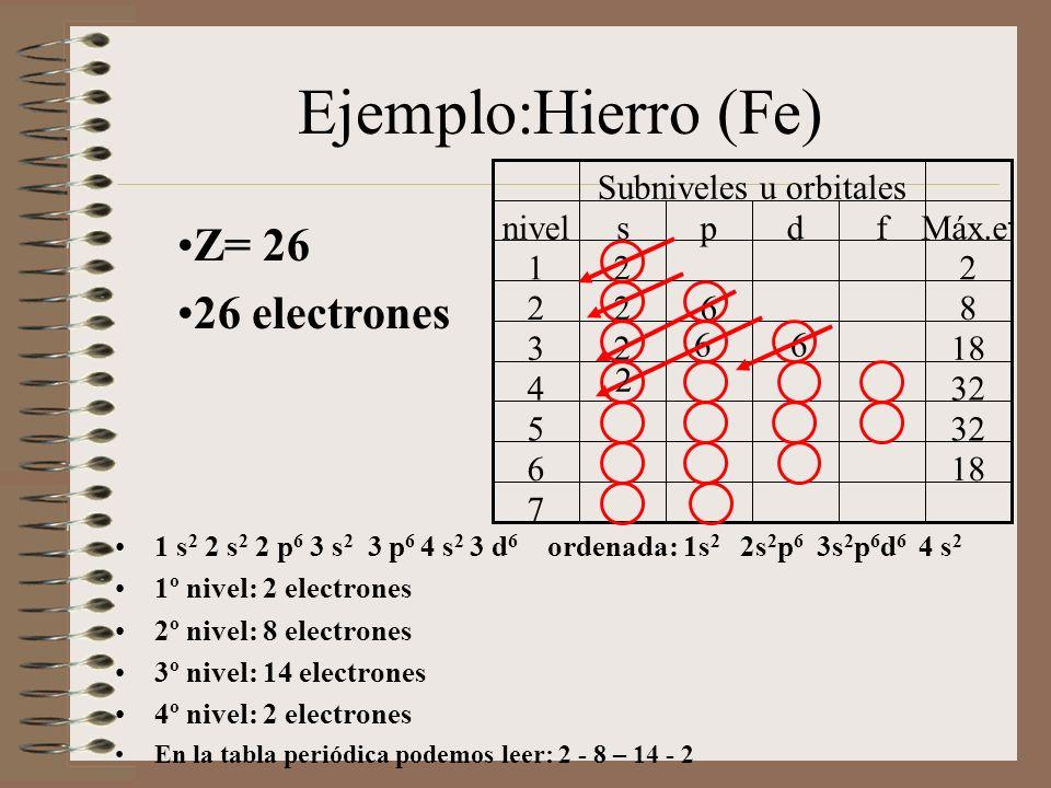 Ejemplo:Hierro (Fe) Z= 26 26 electrones 1 s 2 2 s 2 2 p 6 3 s 2 3 p 6 4 s 2 3 d 6 ordenada: 1s 2 2s 2 p 6 3s 2 p 6 d 6 4 s 2 1º nivel: 2 electrones 2º nivel: 8 electrones 3º nivel: 14 electrones 4º nivel: 2 electrones En la tabla periódica podemos leer: 2 - 8 – 14 - 2 7 186 325 4 1823 8622 221 Máx.e - fdpsnivel Subniveles u orbitales 6 2 6