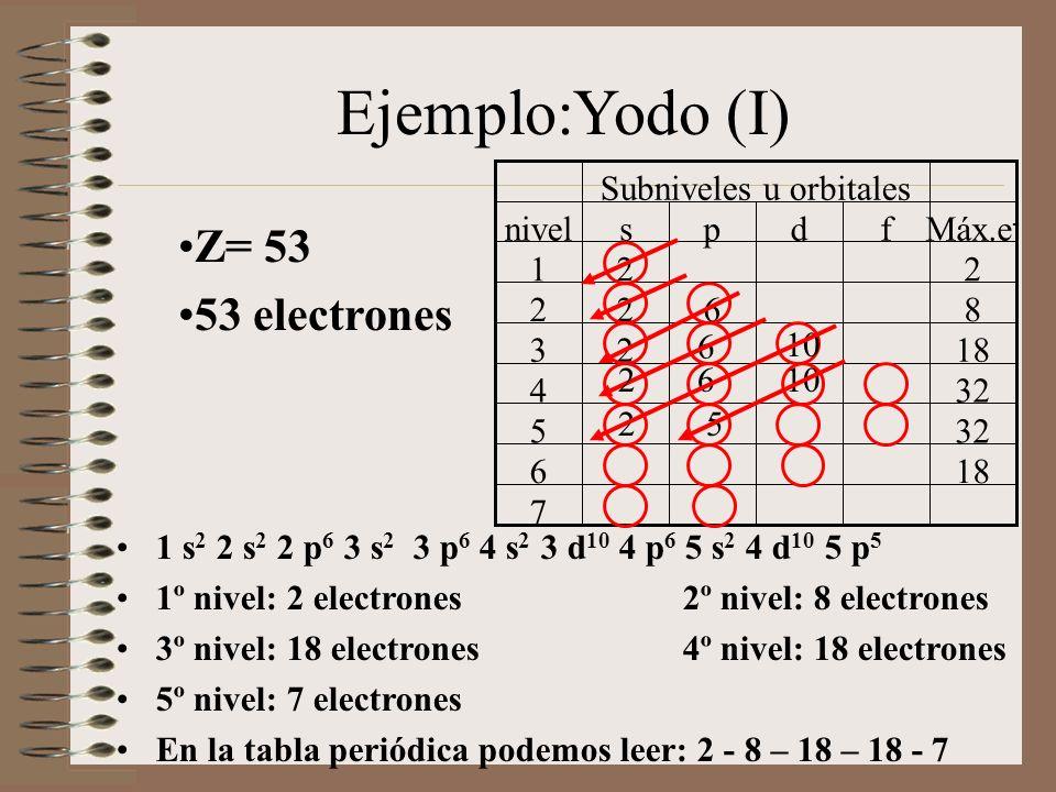 Ejemplo:Yodo (I) Z= 53 53 electrones 1 s 2 2 s 2 2 p 6 3 s 2 3 p 6 4 s 2 3 d 10 4 p 6 5 s 2 4 d 10 5 p 5 1º nivel: 2 electrones 2º nivel: 8 electrones 3º nivel: 18 electrones 4º nivel: 18 electrones 5º nivel: 7 electrones En la tabla periódica podemos leer: 2 - 8 – 18 – 18 - 7 7 186 325 4 1823 8622 221 Máx.e - fdpsnivel Subniveles u orbitales 6 10 26 25