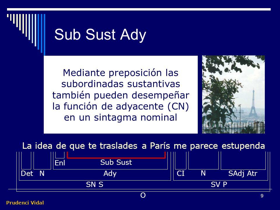 Prudenci Vidal 8 Sub Sust Supl Ind Su mirada me convenció de que Elia era feliz Sub SustEnl Supl IndNCD SV P DetN SN S O El suplemento indirecto es un complemento poco frecuente que concurre con el CD (sin CD no hay Supl Ind).