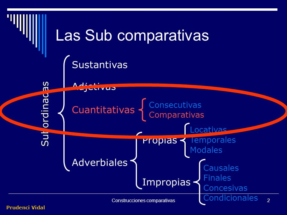 Prudenci Vidal Construcciones comparativas Están más próximas a las subordinadas adjetivas que a las adverbiales. Siempre desempeñan la función de com