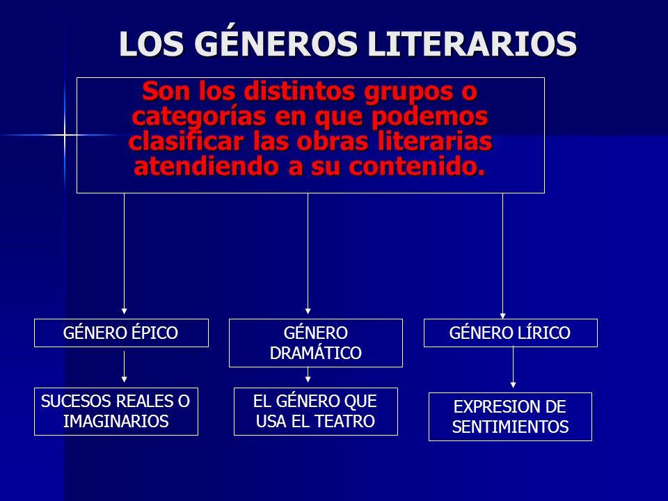 LOS GÉNEROS LITERARIOS Son los distintos grupos o categorías en que podemos clasificar las obras literarias atendiendo a su contenido. GÉNERO LÍRICOGÉ
