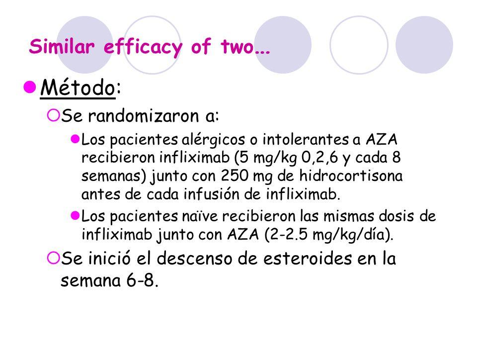 Similar efficacy of two … Método: Se randomizaron a: Los pacientes alérgicos o intolerantes a AZA recibieron infliximab (5 mg/kg 0,2,6 y cada 8 semana