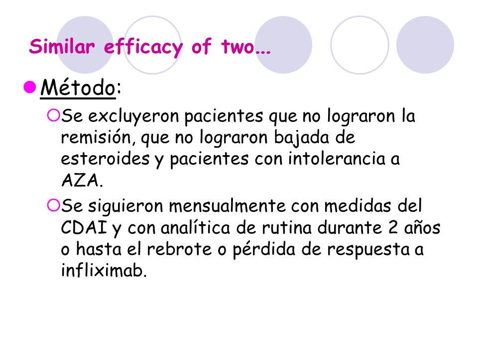 Similar efficacy of two … Método: Se excluyeron pacientes que no lograron la remisión, que no lograron bajada de esteroides y pacientes con intoleranc