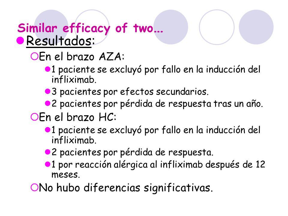 Similar efficacy of two … Resultados: En el brazo AZA: 1 paciente se excluyó por fallo en la inducción del infliximab. 3 pacientes por efectos secunda