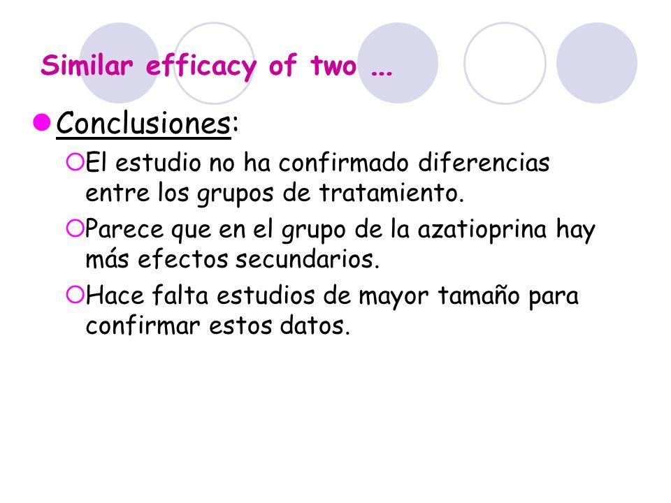 Similar efficacy of two … Conclusiones: El estudio no ha confirmado diferencias entre los grupos de tratamiento. Parece que en el grupo de la azatiopr