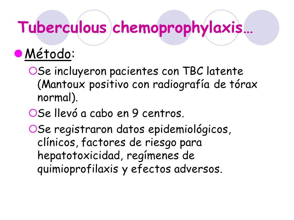 Tuberculous chemoprophylaxis… Método: Se incluyeron pacientes con TBC latente (Mantoux positivo con radiografía de tórax normal). Se llevó a cabo en 9