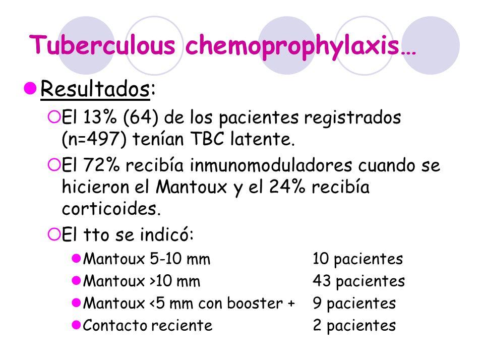 Tuberculous chemoprophylaxis… Resultados: El 13% (64) de los pacientes registrados (n=497) tenían TBC latente. El 72% recibía inmunomoduladores cuando