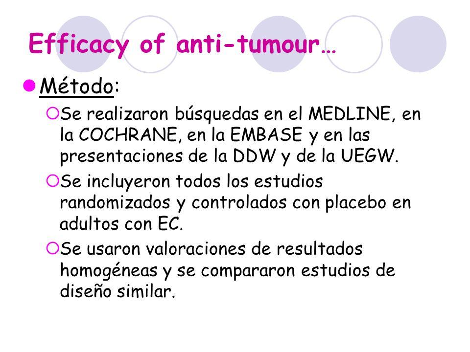 Efficacy of anti-tumour… Resultados: Estudios16 Pacientes4244 Enfermedad luminal14 Inducción a corto plazo7 Inducción a corto y largo pl3 Mantenimiento4 Pacientes tratados/placebo2417/1538 En resultados totales los anti-TNF fueron eficaces en inducción de remisión en la semana 4 (CI 95% P < 0.001 NNT de 9).