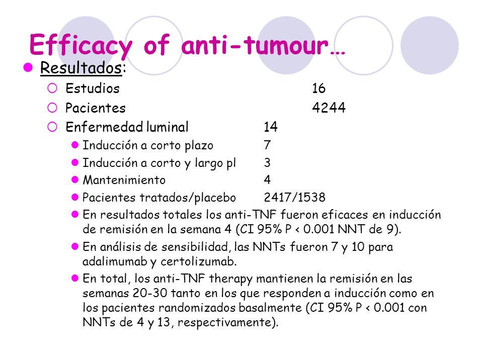 Efficacy of anti-tumour… Resultados: EC fistulizante10 estudios Pacientes tratados/placebo452/324 En análisis total, los anti-TNF tuvieron efecto significativo en el cierre completo de fístulas sólo en los estudios de mantenimiento con randomización después de inducción abierta (CI 95%: 16%, 8–25%, P < 0.001 que corresponde a un NNT de 6).