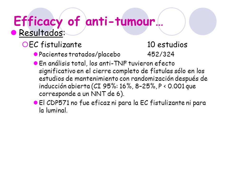 Efficacy of anti-tumour… Resultados: EC fistulizante10 estudios Pacientes tratados/placebo452/324 En análisis total, los anti-TNF tuvieron efecto sign
