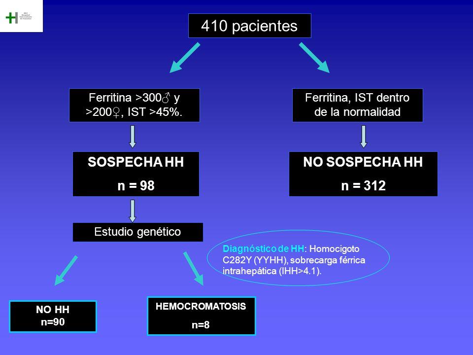 410 pacientes Ferritina, IST dentro de la normalidad SOSPECHA HH n = 98 NO SOSPECHA HH n = 312 Ferritina >300 y >200, IST >45%. Estudio genético HEMOC