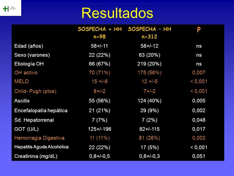 Resultados SOSPECHA + HH n=98 SOSPECHA – HH n=312 P Edad (años)58+/-1158+/-12ns Sexo (varones)22 (22%)63 (20%)ns Etiología OH66 (67%)219 (20%)ns OH ac