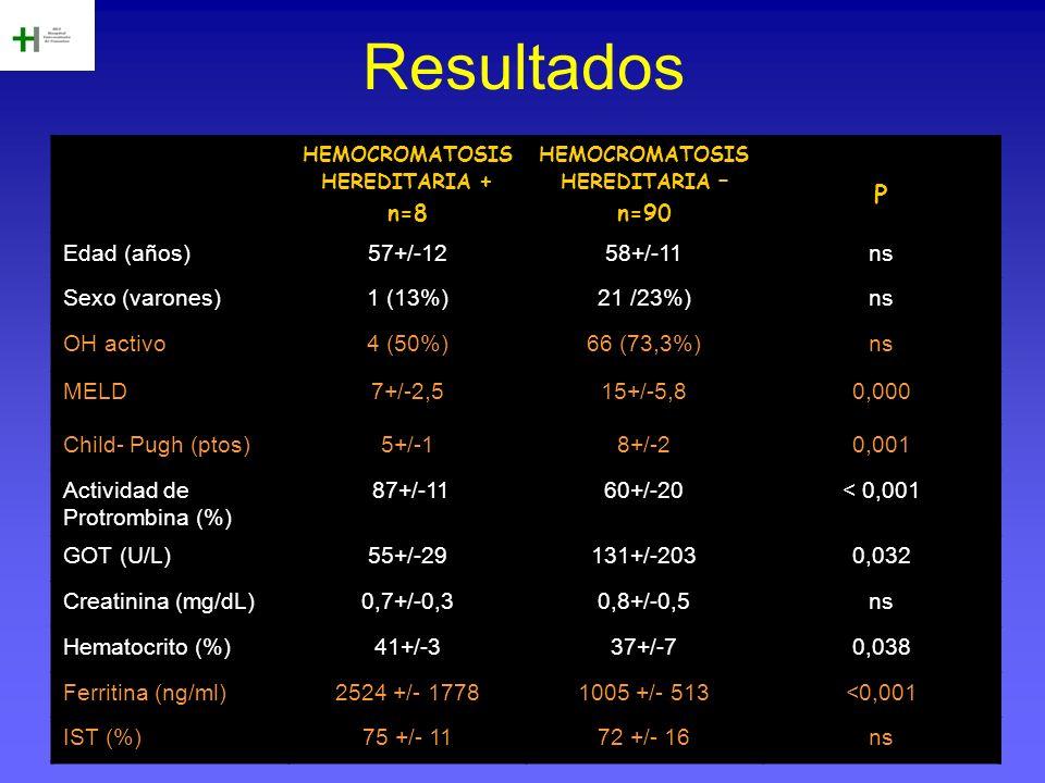 Resultados HEMOCROMATOSIS HEREDITARIA + n=8 HEMOCROMATOSIS HEREDITARIA – n=90 P Edad (años)57+/-1258+/-11ns Sexo (varones)1 (13%)21 /23%)ns OH activo4