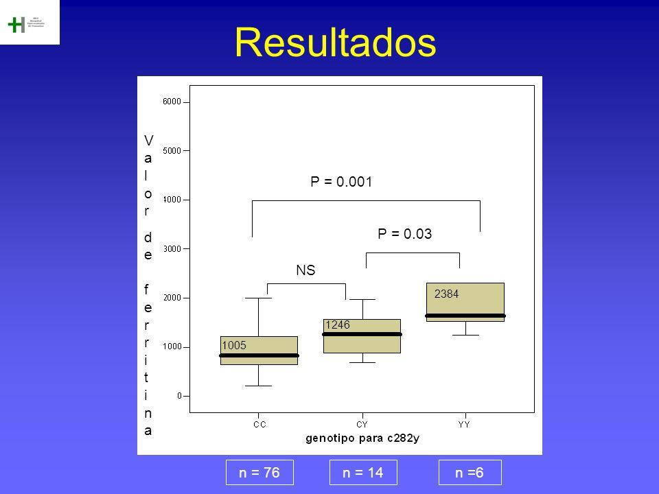 Resultados Valorde ferritinaValorde ferritina n = 76n = 14n =6 P = 0.001 P = 0.03 NS 2384 1246 1005