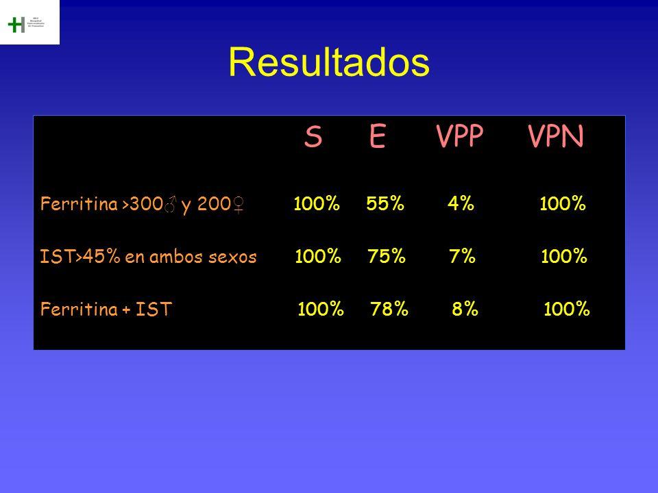 Características diagnósticas según OH activo o no SensEspVPPVPN No OH Ferr.100677100 IST1008313100 Ferr + IST1008614100 OH Ferr100483100 IST100695100 Ferr + IST100736100