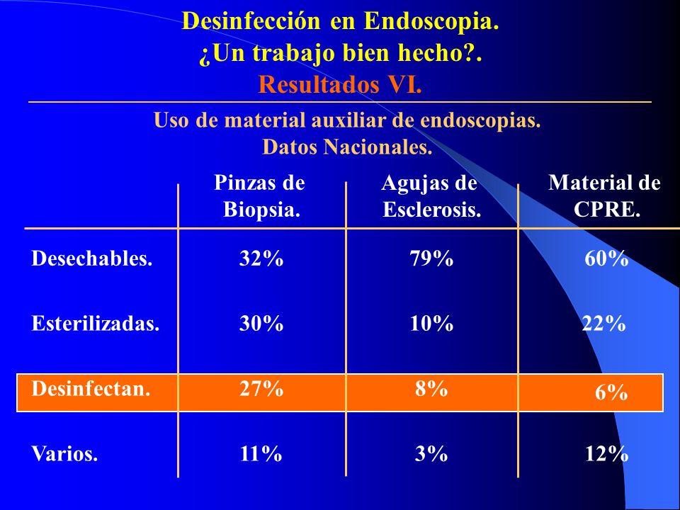 Desechables. Desinfectan. Esterilizadas. Varios. Pinzas de Biopsia. 32% 30% 27% 11% Agujas de Esclerosis. 79% 10% 8% 3% Material de CPRE. 60% 22% 6% 1