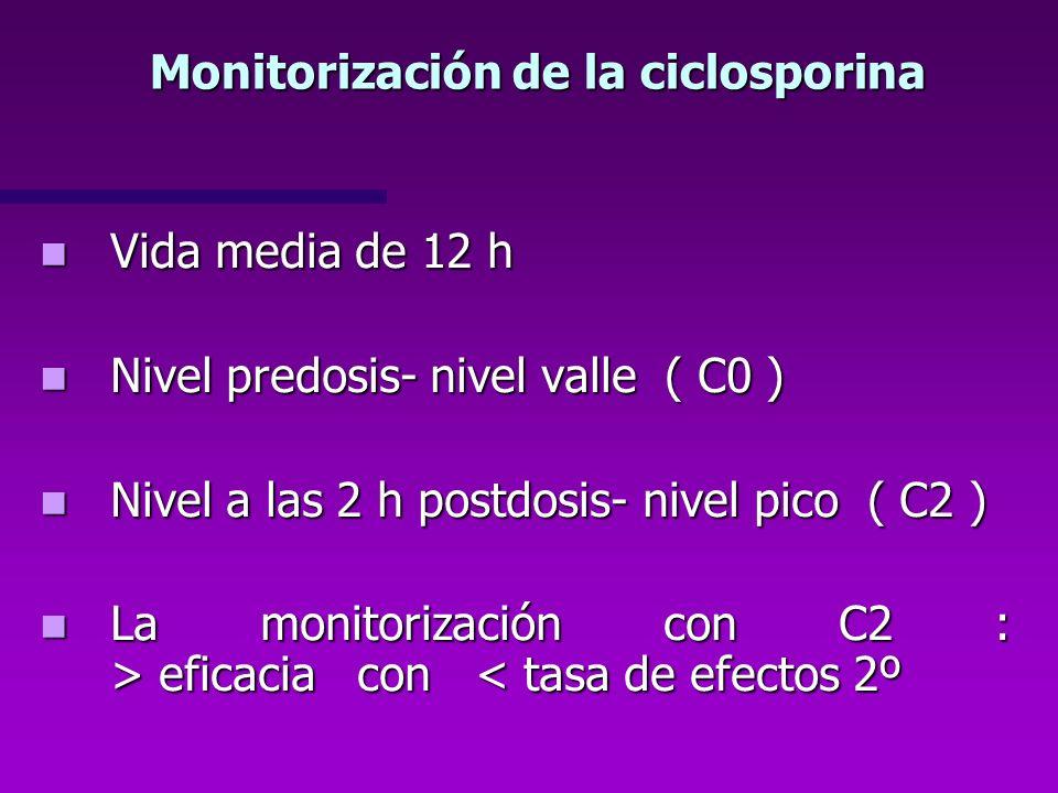 Monitorización de la ciclosporina Vida media de 12 h Vida media de 12 h Nivel predosis- nivel valle ( C0 ) Nivel predosis- nivel valle ( C0 ) Nivel a