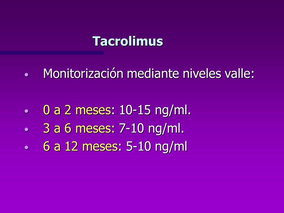 Tacrolimus Monitorización mediante niveles valle: Monitorización mediante niveles valle: 0 a 2 meses: 10-15 ng/ml. 0 a 2 meses: 10-15 ng/ml. 3 a 6 mes