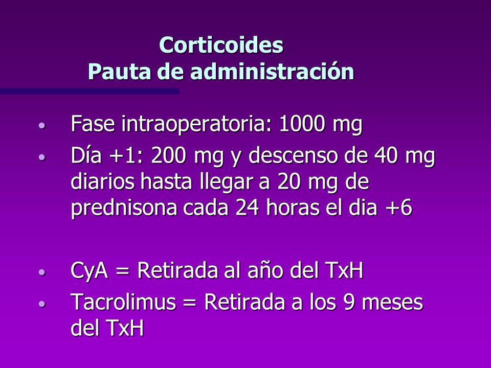Corticoides Pauta de administración Fase intraoperatoria: 1000 mg Fase intraoperatoria: 1000 mg Día +1: 200 mg y descenso de 40 mg diarios hasta llega