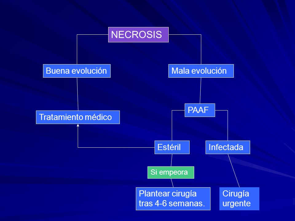 NECROSIS Buena evoluciónMala evolución Tratamiento médico PAAF EstérilInfectada Si empeora Plantear cirugía tras 4-6 semanas. Cirugía urgente