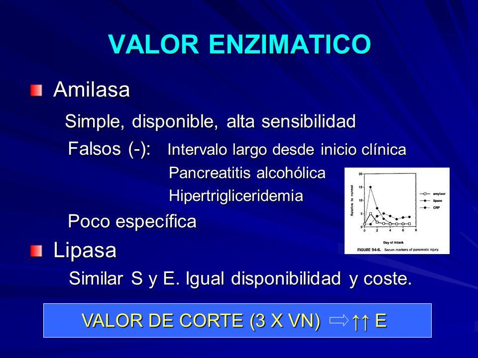 VALOR ENZIMATICO Amilasa Amilasa Simple, disponible, alta sensibilidad Simple, disponible, alta sensibilidad Falsos (-): Intervalo largo desde inicio