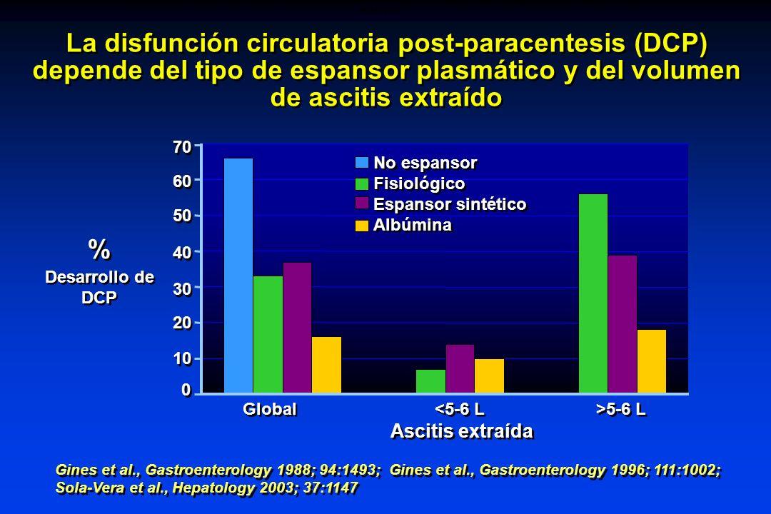 La disfunción circulatoria post-paracentesis (DCP) depende del tipo de espansor plasmático y del volumen de ascitis extraído Desarrollo de DCP % % Asc