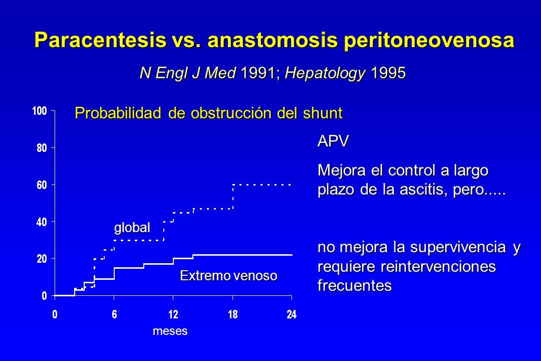 Paracentesis vs. anastomosis peritoneovenosa N Engl J Med 1991; Hepatology 1995 APV Mejora el control a largo plazo de la ascitis, pero..... no mejora