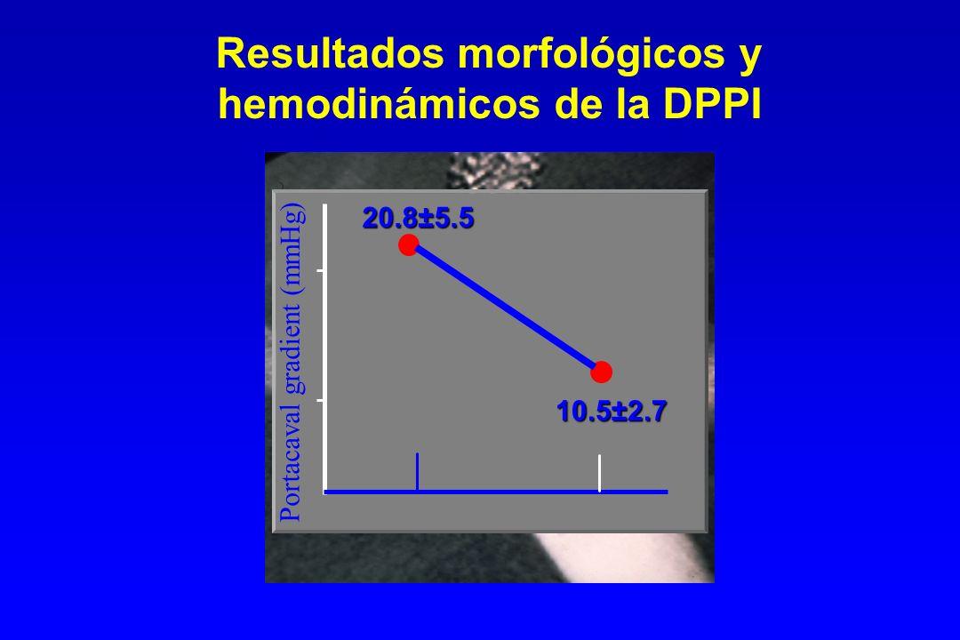 Resultados morfológicos y hemodinámicos de la DPPI 20.8±5.5 10.5±2.7 Portacaval gradient (mmHg)