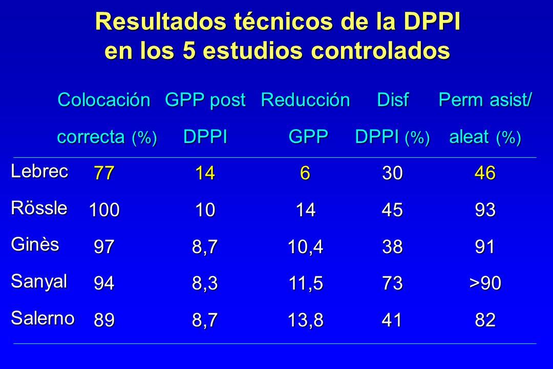 Resultados técnicos de la DPPI en los 5 estudios controlados LebrecRössleGinèsSanyalSalerno Colocación correcta (%) correcta (%)77100979489Reducción G