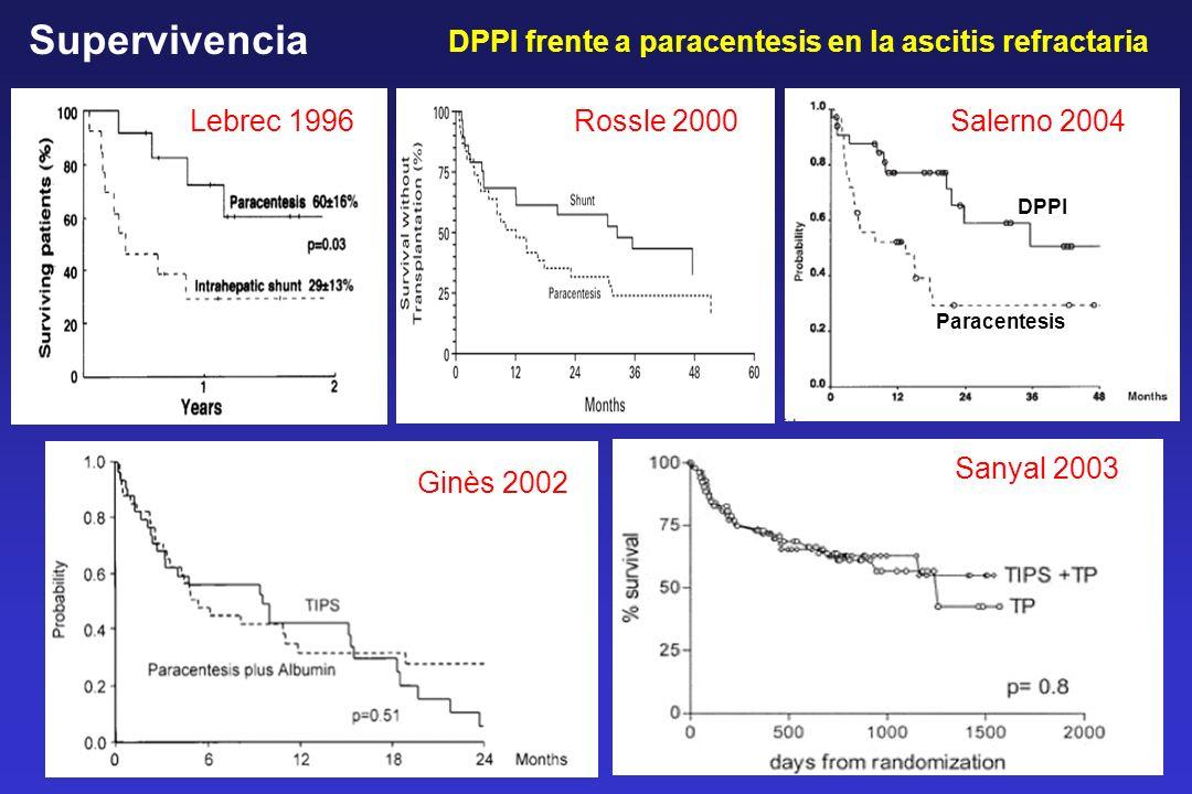 Lebrec 1996 Rossle 2000 Ginès 2002 Sanyal 2003 DPPI frente a paracentesis en la ascitis refractaria Supervivencia Salerno 2004 DPPI Paracentesis