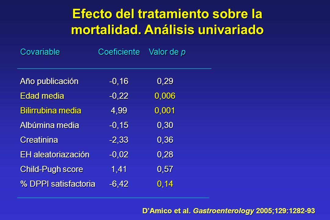 Efecto del tratamiento sobre la mortalidad. Análisis univariado Covariable Año publicación Edad media Bilirrubina media Albúmina media Creatinina EH a