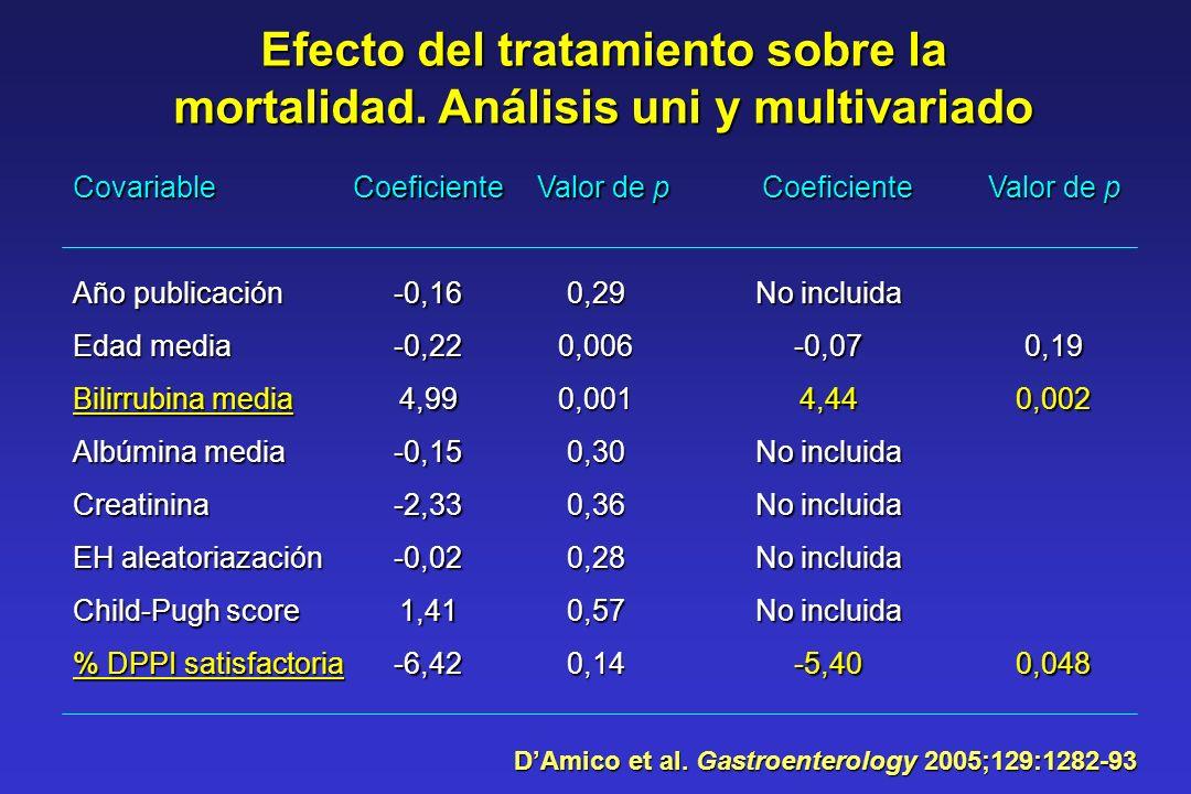 Efecto del tratamiento sobre la mortalidad. Análisis uni y multivariado Covariable Año publicación Edad media Bilirrubina media Albúmina media Creatin