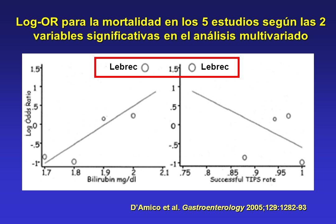Log-OR para la mortalidad en los 5 estudios según las 2 variables significativas en el análisis multivariado DAmico et al. Gastroenterology 2005;129:1