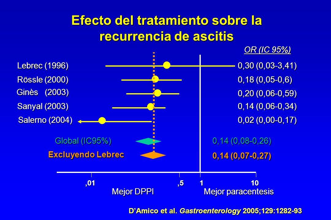 ,01,5110 Lebrec (1996) Rössle (2000) Ginès (2003) Sanyal (2003) Salerno (2004) 0,30 (0,03-3,41) 0,18 (0,05-0,6) 0,20 (0,06-0,59) 0,14 (0,06-0,34) 0,02