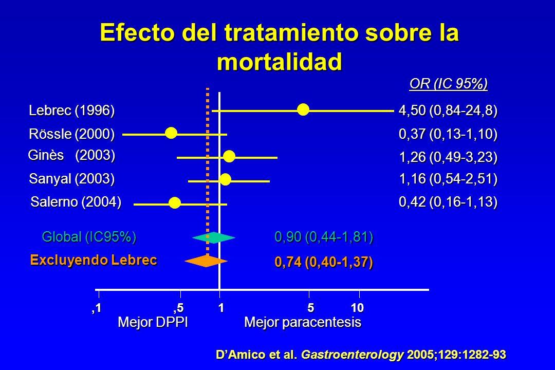 ,11,5 10 Lebrec (1996) Rössle (2000) Ginès (2003) Sanyal (2003) Salerno (2004) 4,50 (0,84-24,8) 0,37 (0,13-1,10) 1,26 (0,49-3,23) 1,16 (0,54-2,51) 0,4