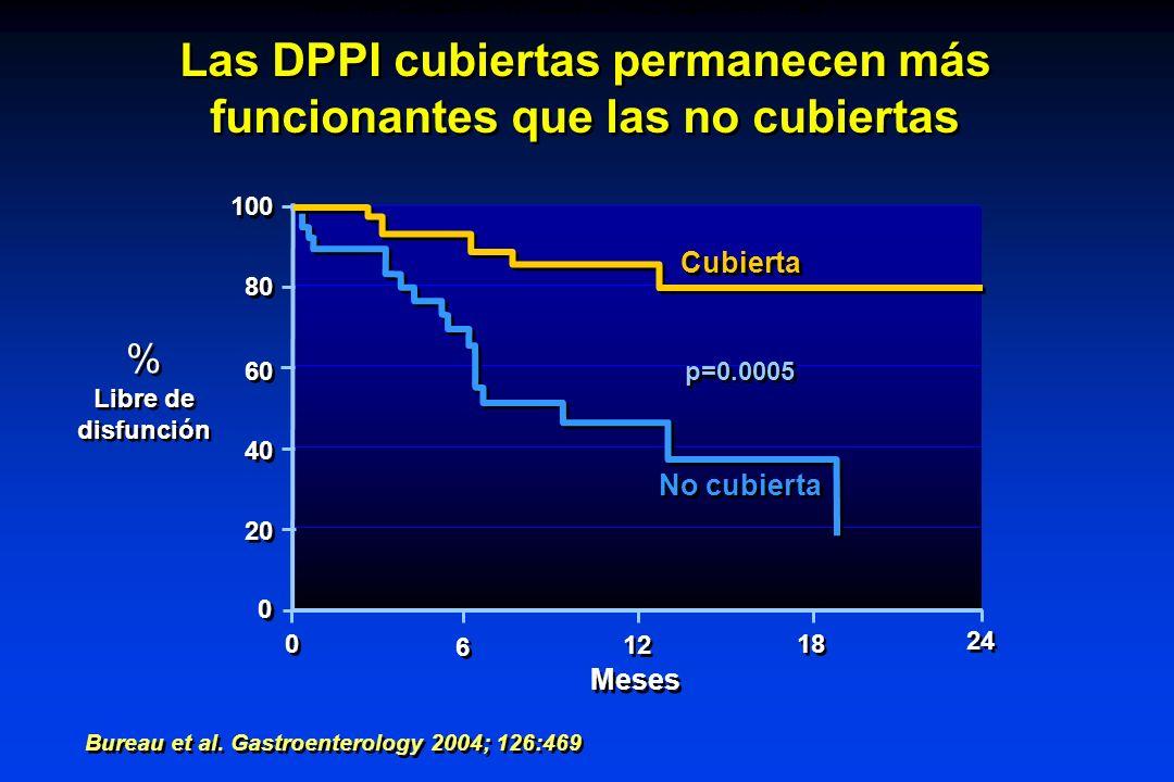 Bureau et al. Gastroenterology 2004; 126:469 Las DPPI cubiertas permanecen más funcionantes que las no cubiertas 100 80 60 40 20 0 0 0 0 6 6 12 18 24